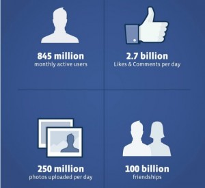 Världens största sociala nätverk går på börsen
